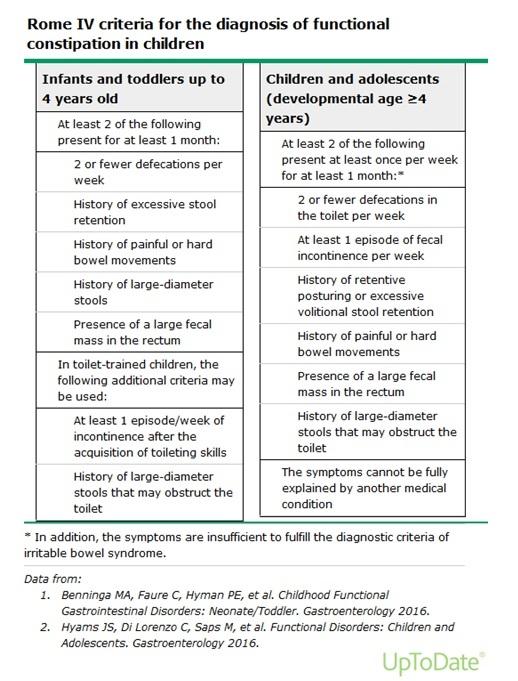 Çocukta fonksiyonel kabızlık tedavisi için Rome IV tanı kriterleri