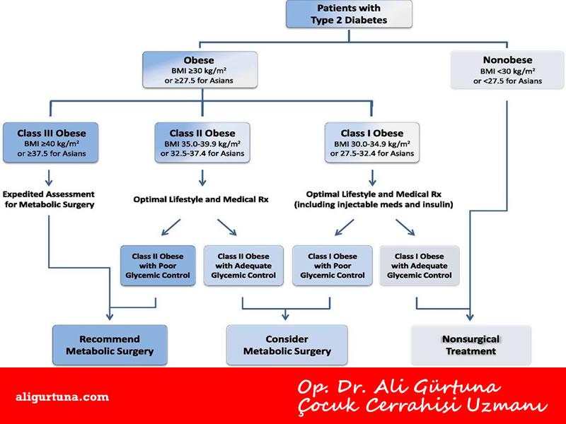 Metabolik cerrahi Tip 2 diyabet ameliyatı